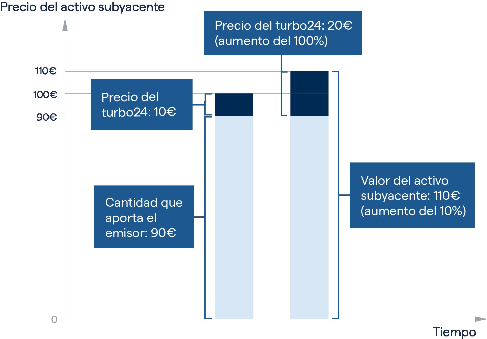 opcija binārā vai turbo
