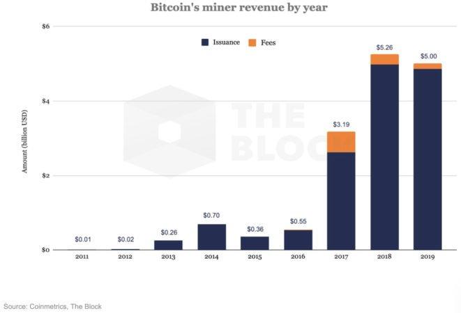 Bitcoin komisijas aprēķins)