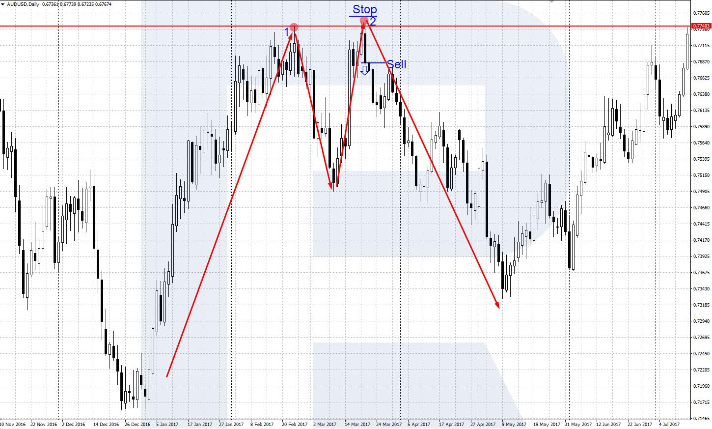 tendences līnijas maiņa
