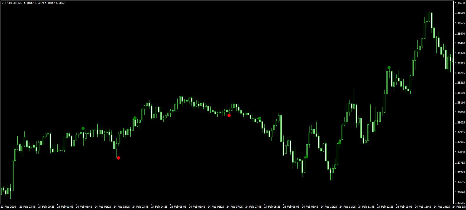 platīna indikators bināro opciju pārskatiem)