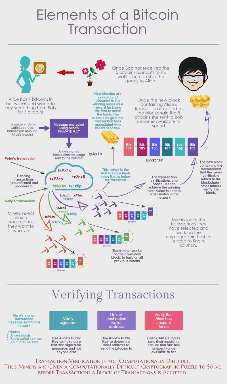 vietējā bitkoina vietne