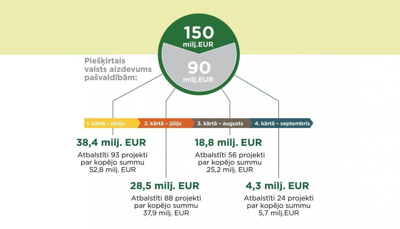 ilgtermiņa ieguldījumi projektos internetā 2020