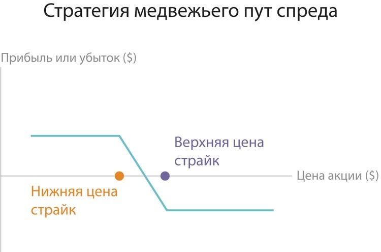 opcijas stratēģija tauriņš