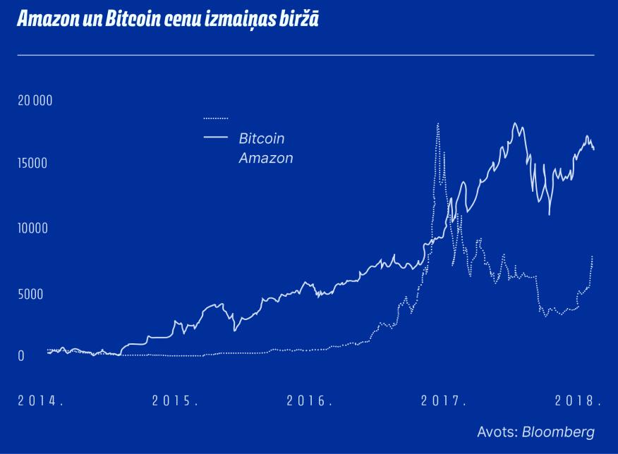 investīciju veidi internetā