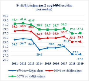 tiešsaistes ienākumu likmes)
