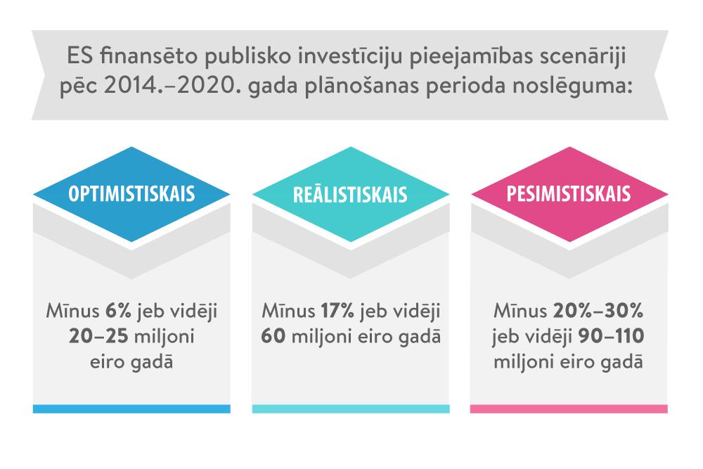 interneta portāls par investīcijām)