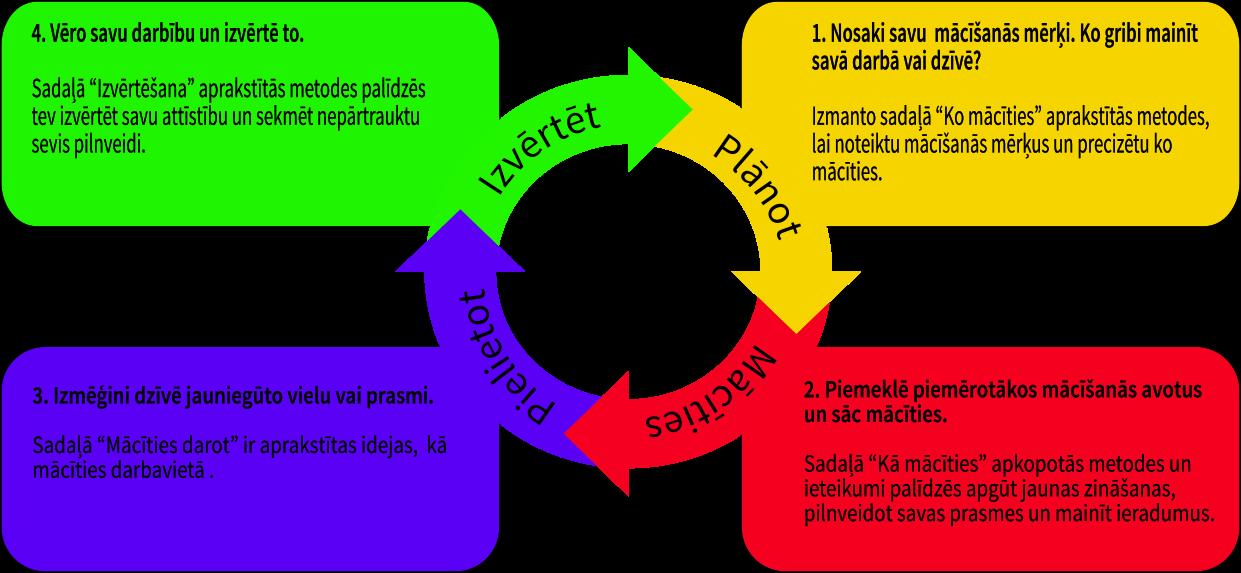 Grupas dinamika un komandas veidošana | azboulings.lv