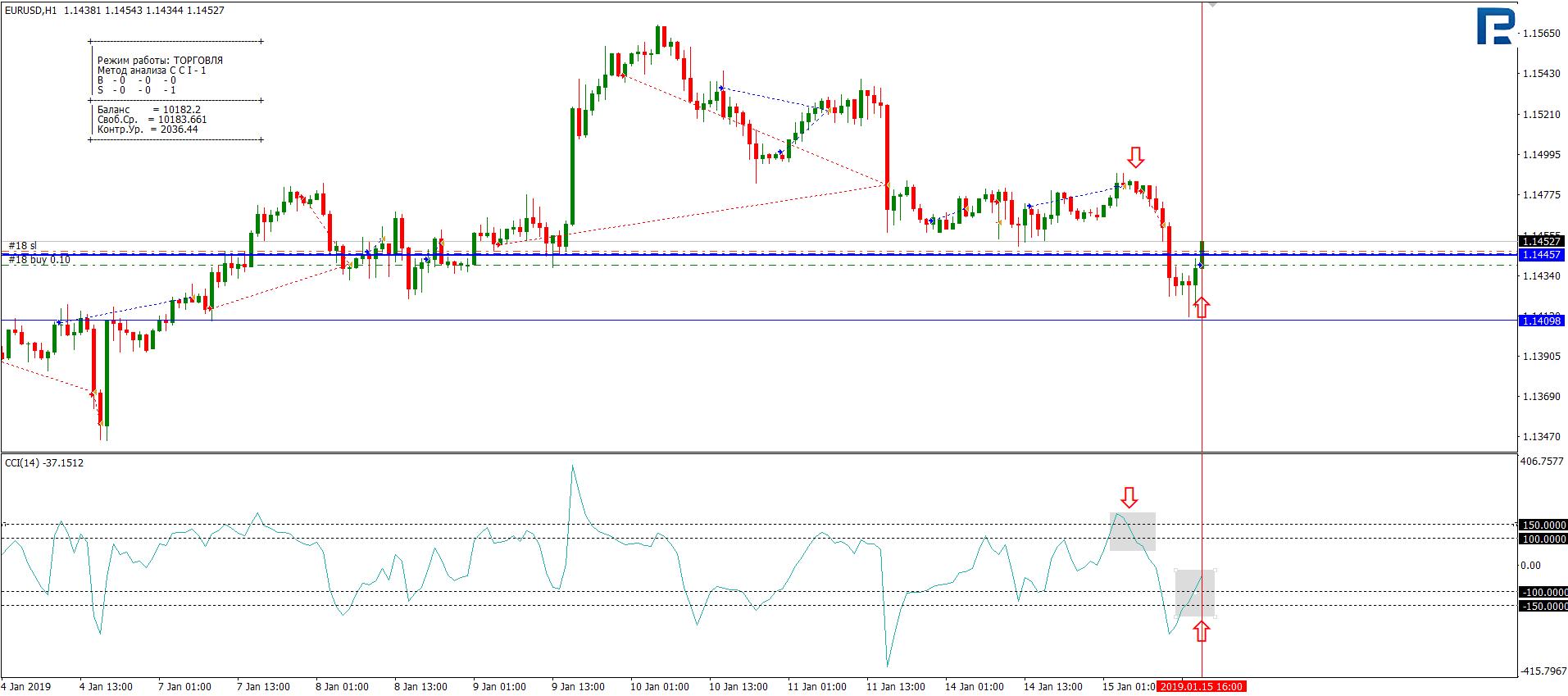 Akciju tirdzniecības latvija