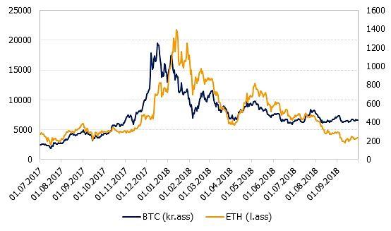 bitcoin vērtība dolāros