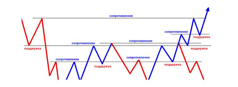 nestandarta bināro opciju stratēģijas utr der binārās opcijas