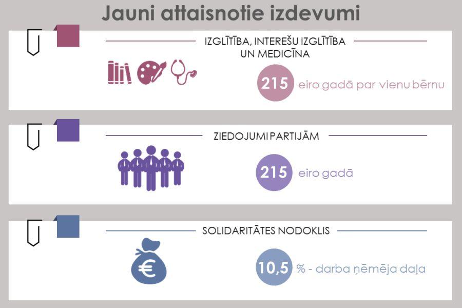 papildu ienākumu piemēri