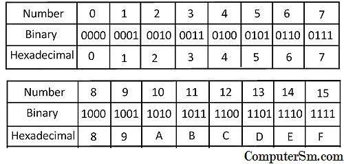 Skaitļu konvertēšana atšķirīgās skaitīšanas sistēmās