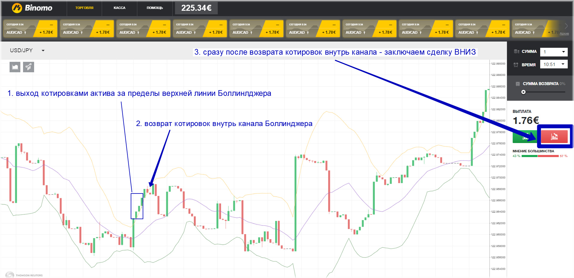 4. stratēģija - bināro opciju tirdzniecība