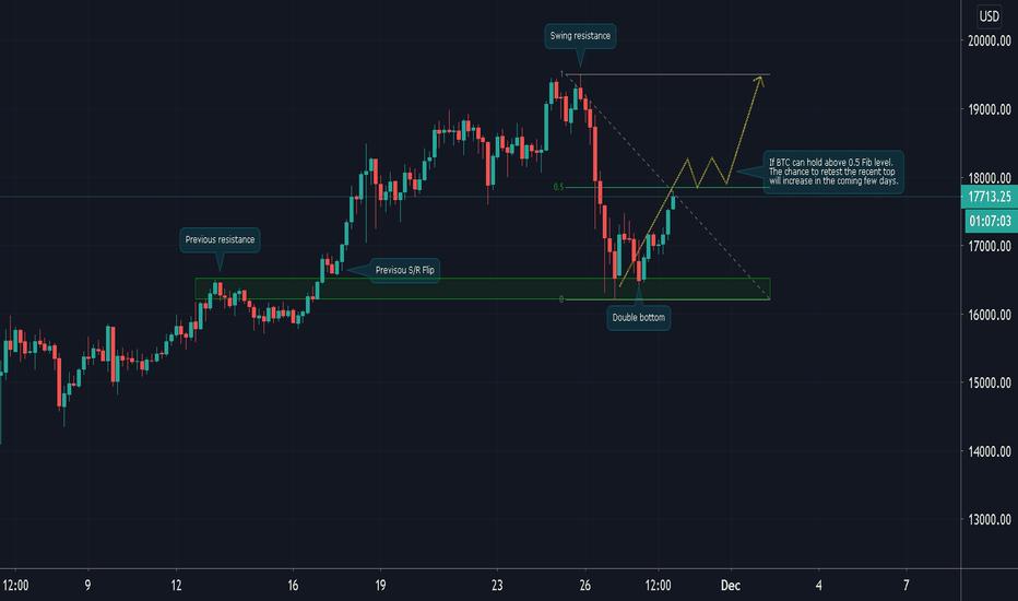 bitcoin to dollar diagramma uz mnesi