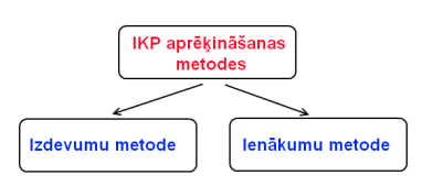 reālo iespēju formulas metode)