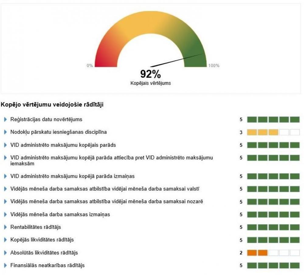Lietotājiem draudzīga EDS un uzņēmumu reitingu sistēma – VID nosauc prioritātes - DELFI