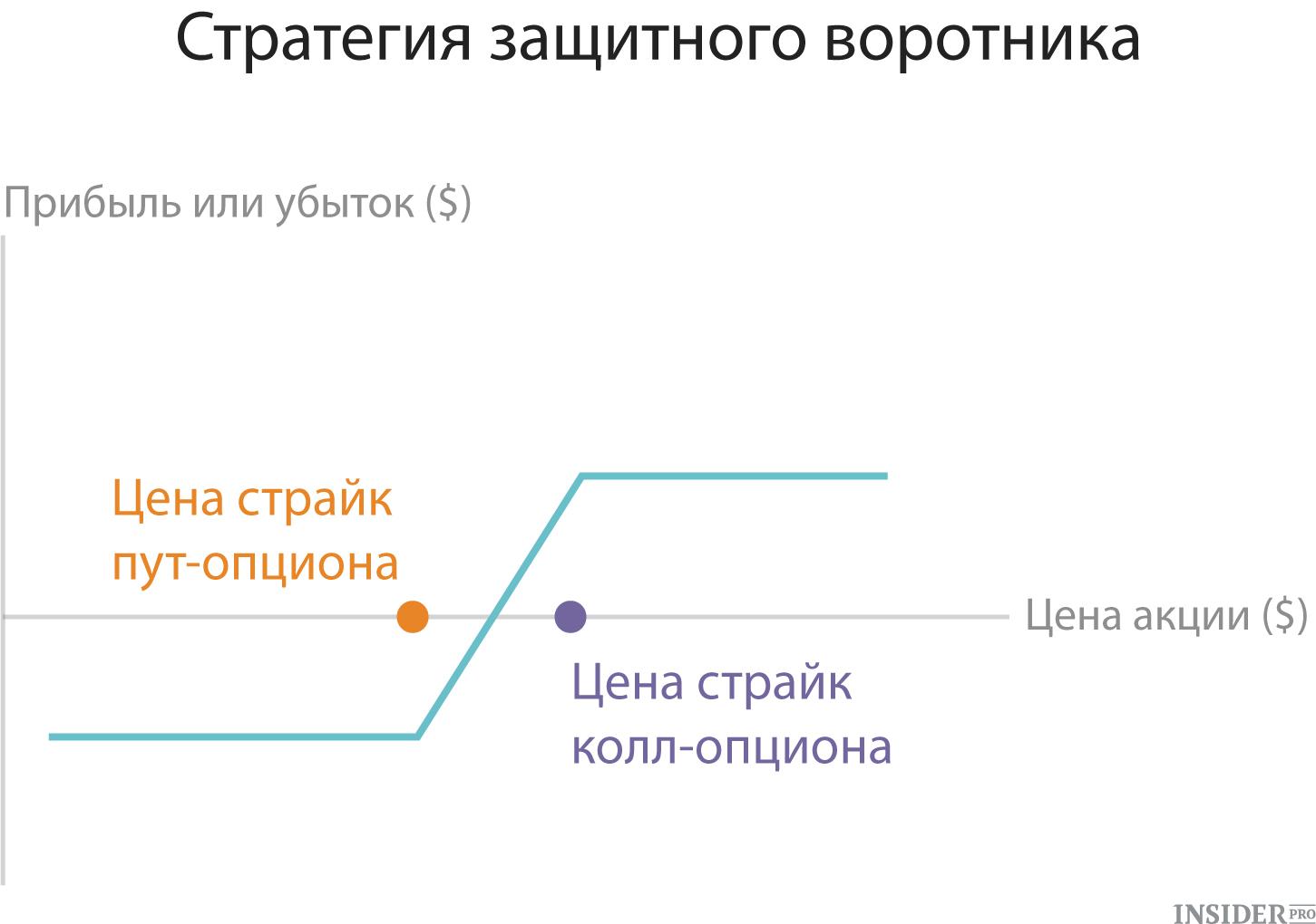 5 iespēju stratēģija)