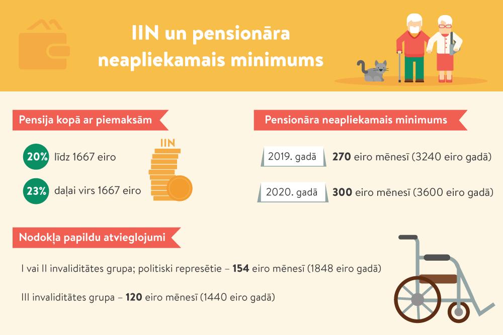 Algas, pensijas, pašnodarbinātā ienākumi – kāds ir neapliekamais minimums gadā - LV portāls