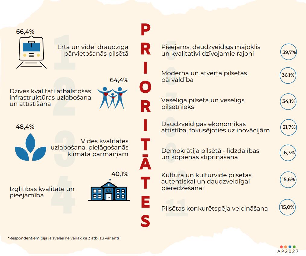 Izstrādāts gala variants Rīgas attīstības stratēģijai līdz 2030.gadam