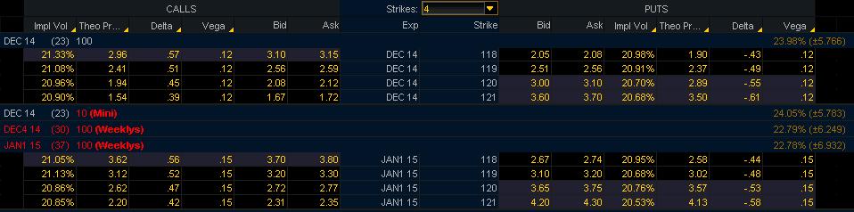opcijas cenas noteikšana