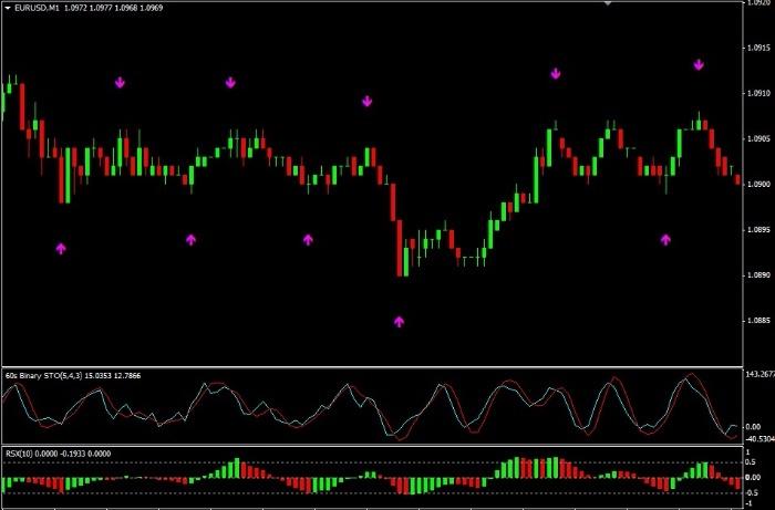 3 signālu stratēģija binārām opcijām