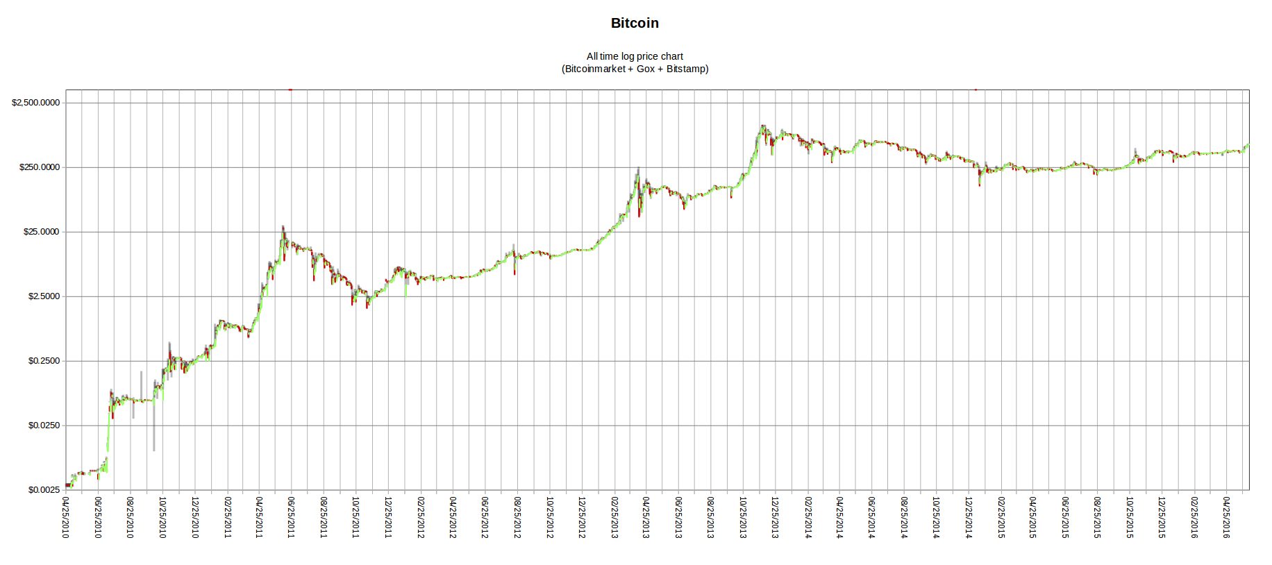 bitcoin rate bitstamp