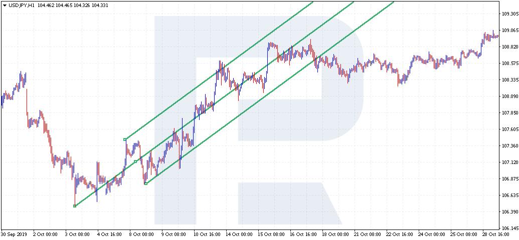 tendenču līnija un kanāli