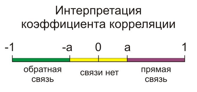 kā izmantot korelāciju opcijās