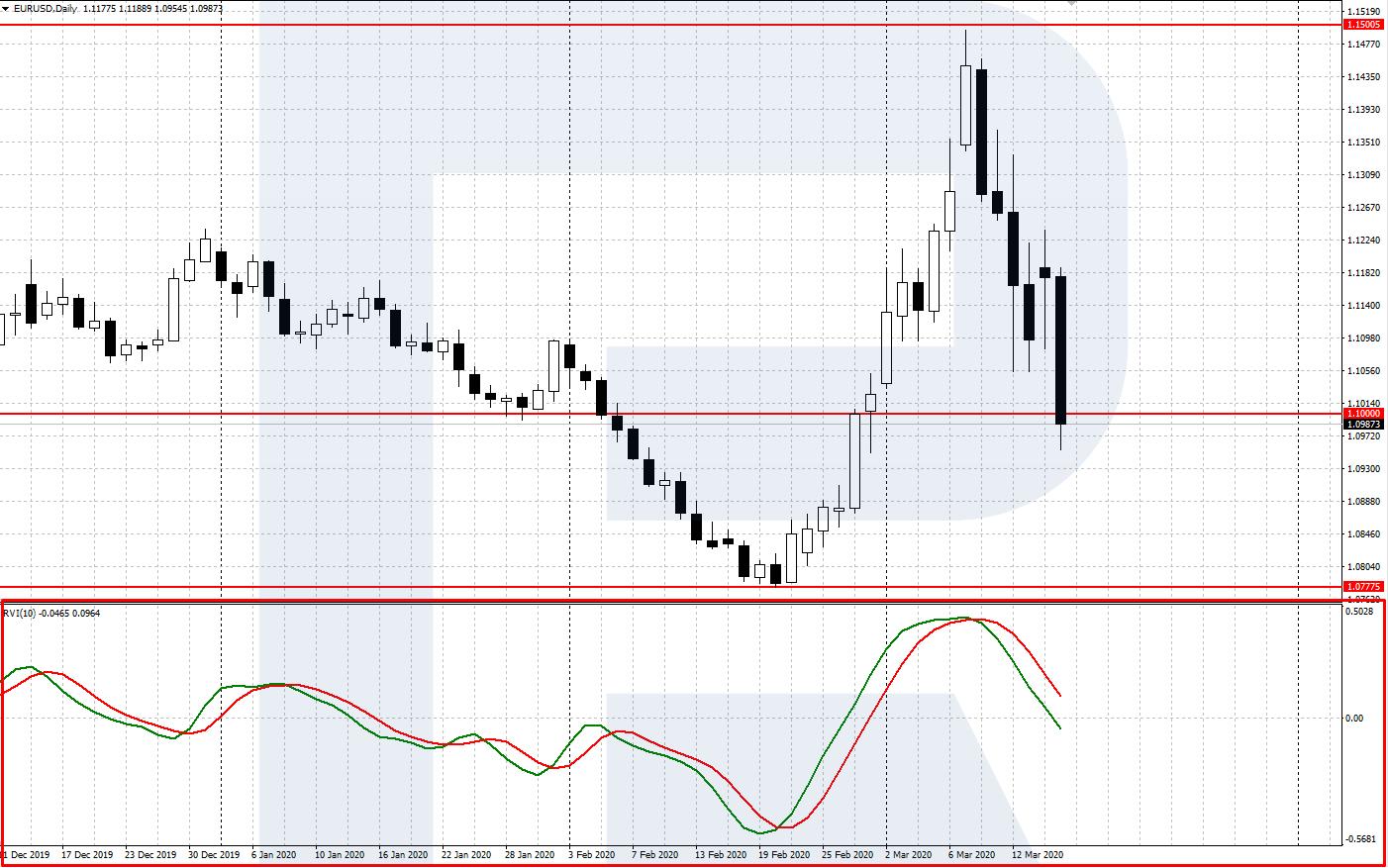 tirdzniecības signāli platformā