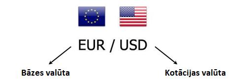 cik daudz naudas vajag, lai tirgotu segtās iespējas)