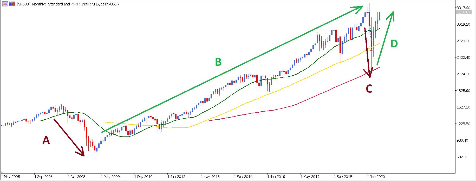 Indekss opcijas Konsultācijas « Top Finanšu tirgi