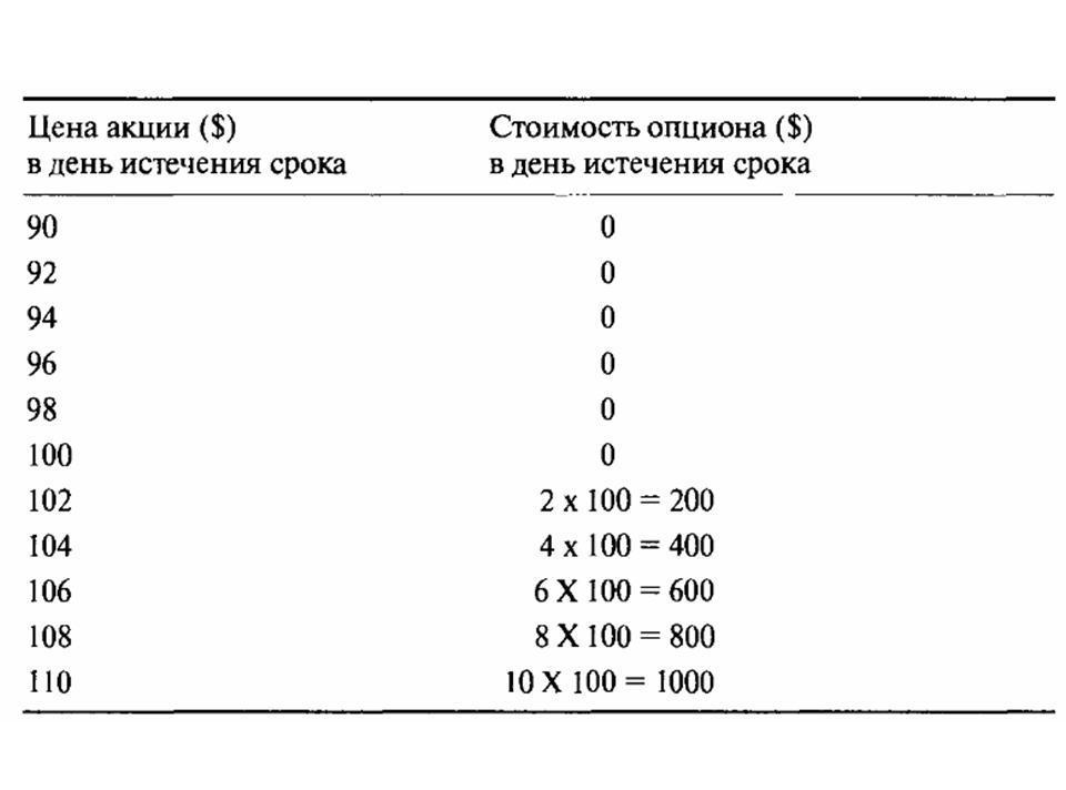 kā noteikt opcijas vērtību)