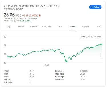 investīciju biržas tirdzniecība