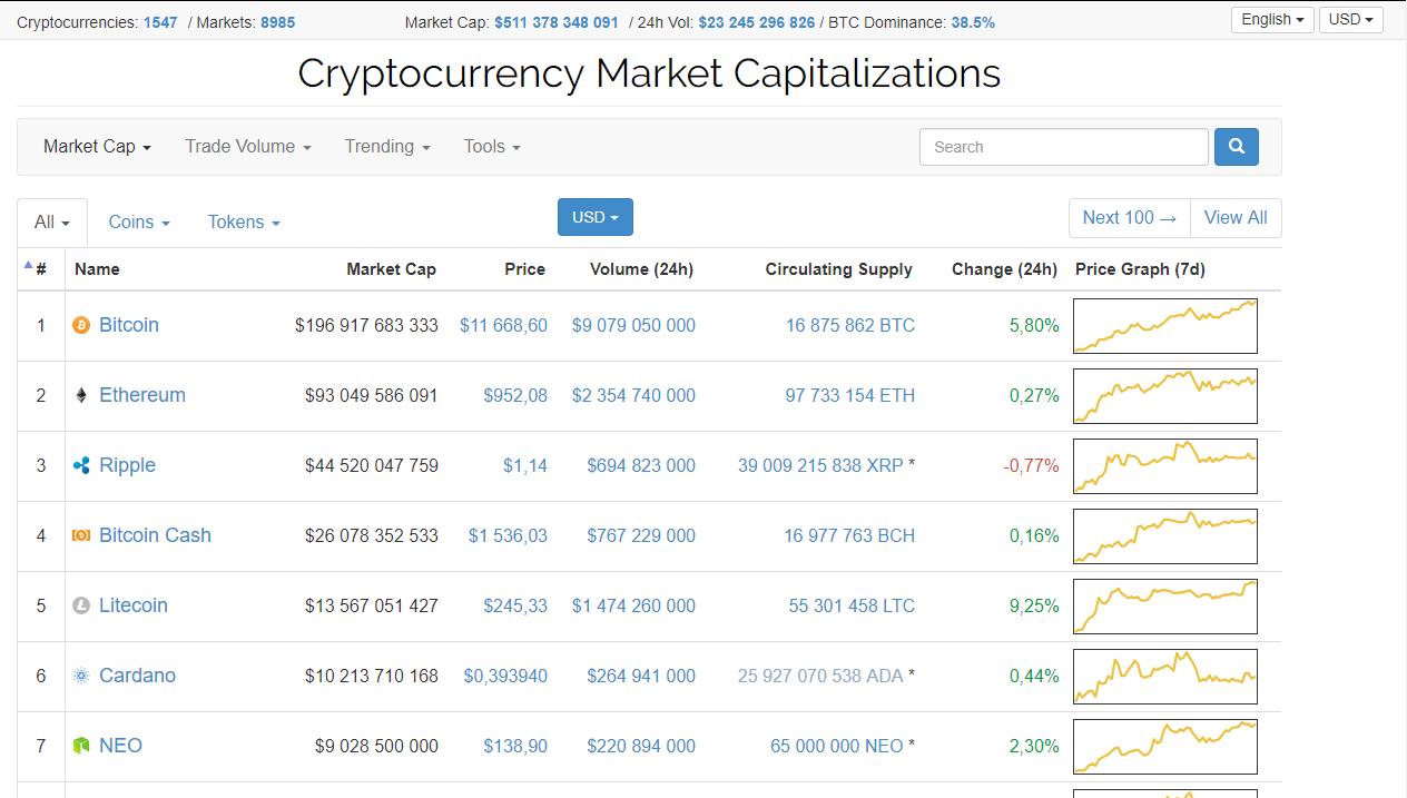 bitcoin investciju cena bināro tendenču tirdzniecība