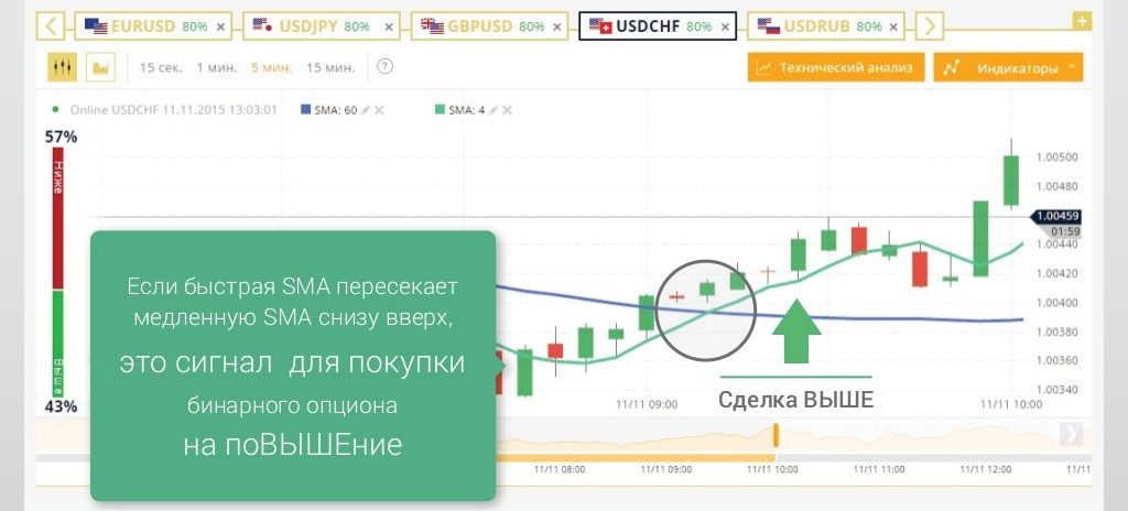 tirdzniecības stratēģijas opciju video pamācībām