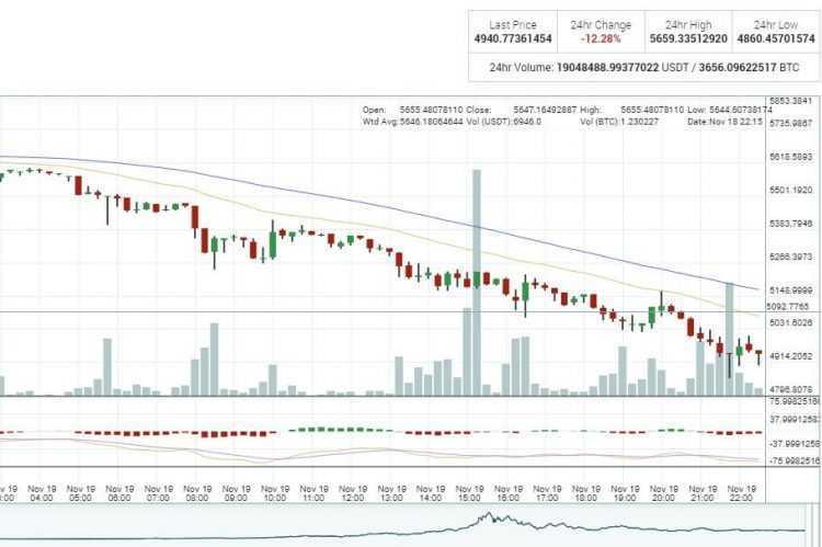 Ieguldi Bitcoin Tabul Ar Lietussargu