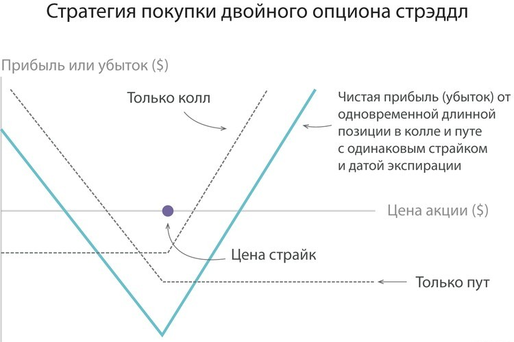 opciju stratēģijas problēmas