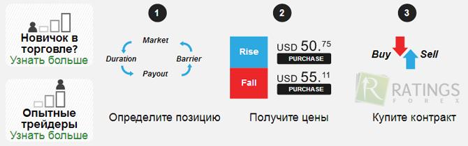 bināro opciju mehānika kā izveidot lapu un nopelnīt naudu internetā