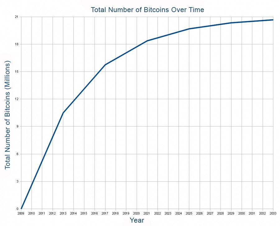 bitkoina kursa izmaiņas)