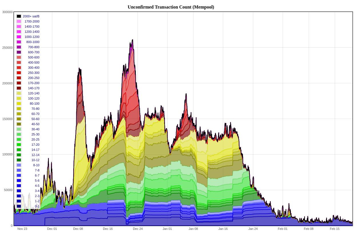 bitcoin dinamikas grafiks)