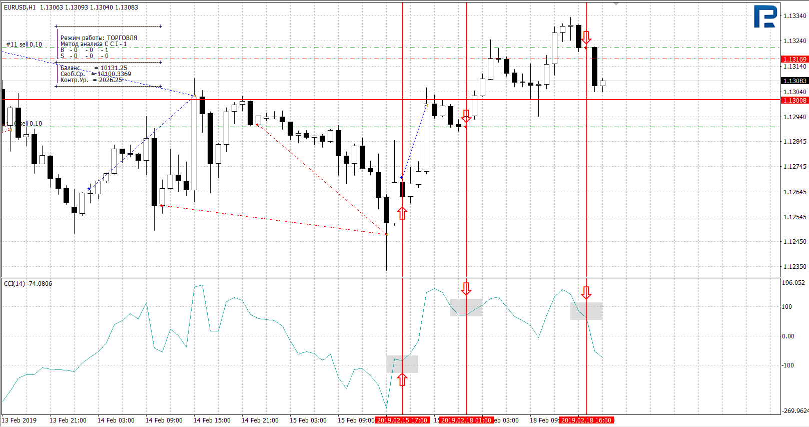 peļņas normu bināro iespēju tirdzniecības stratēģija)