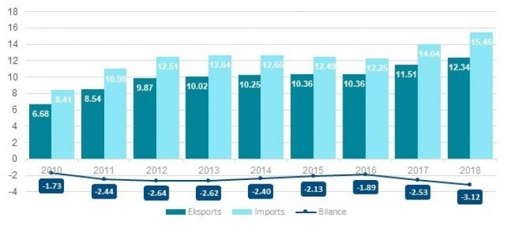 Aprīlī Latvijas ārējās tirdzniecības apgrozījums par 21,4 % mazāks nekā pirms gada - LV portāls