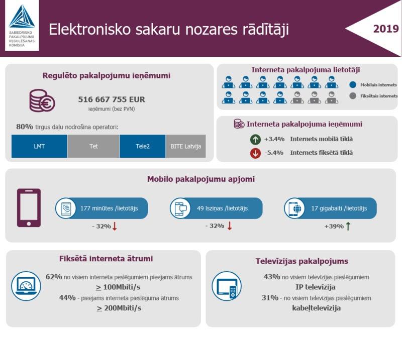 ieņēmumi interneta topā)