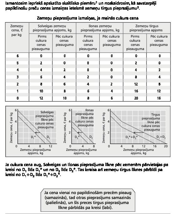 Transfertcenas: noteikšanas principi, metodes, dokumentācija