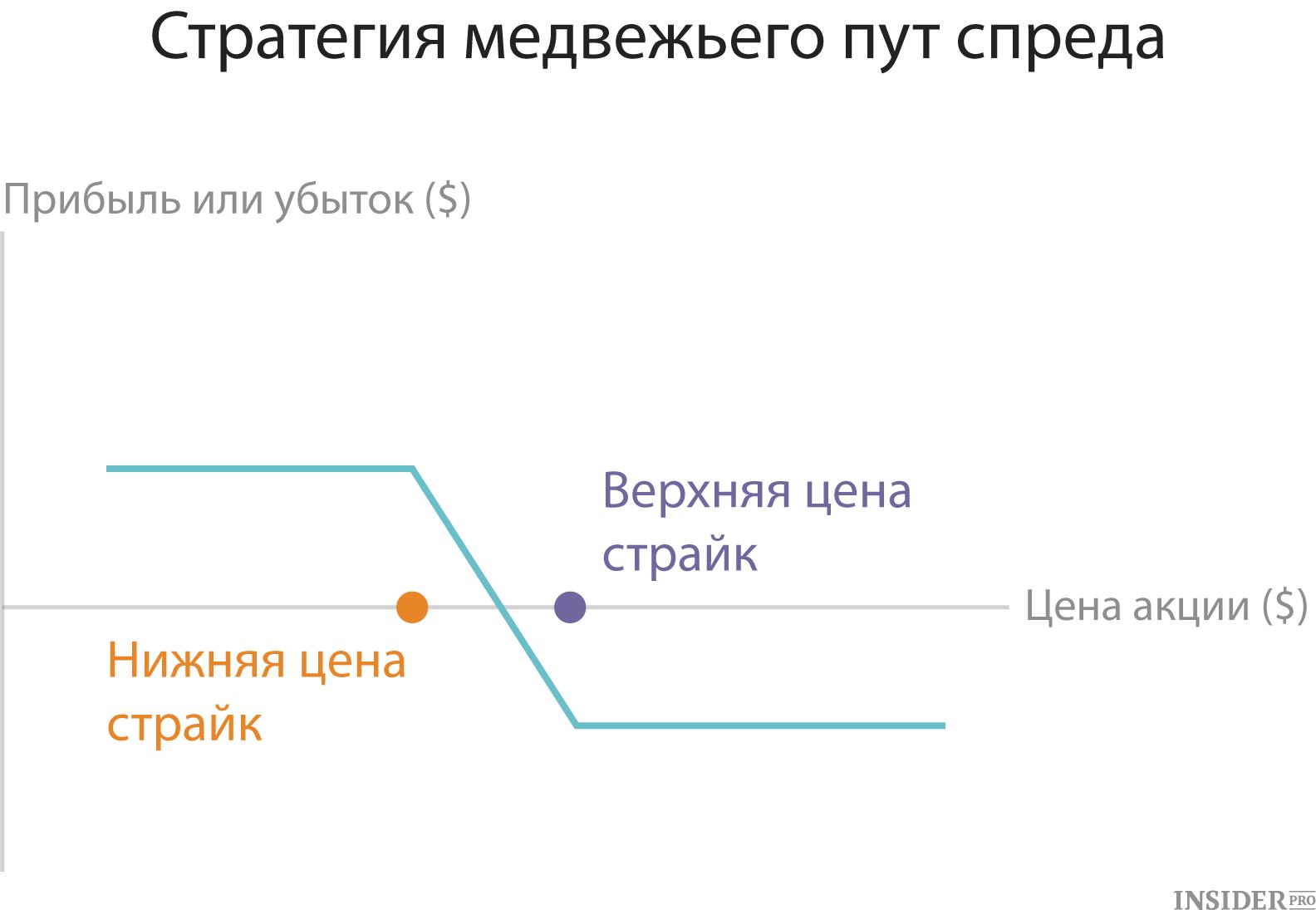 stratēģijas, izmantojot opcijas)