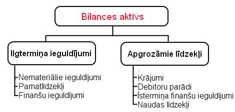 kā papildināt bilanci demonstrācijas kontā