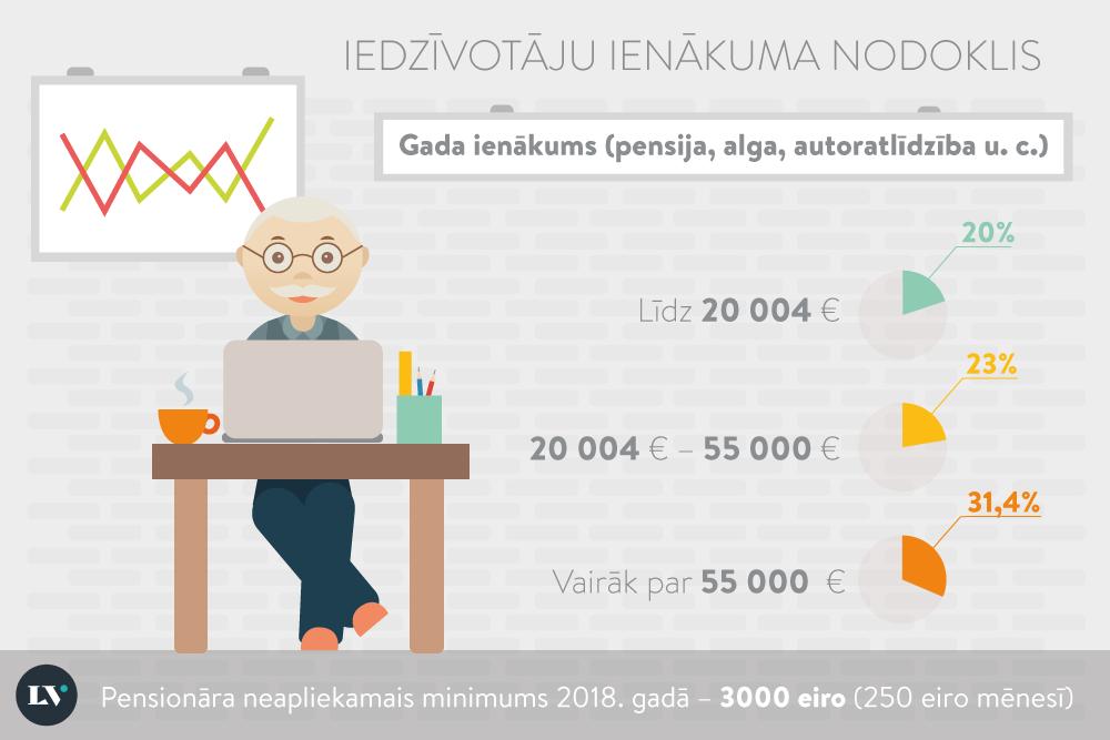 Iedzīvotāju ienākuma nodoklis pensiju saņēmējiem