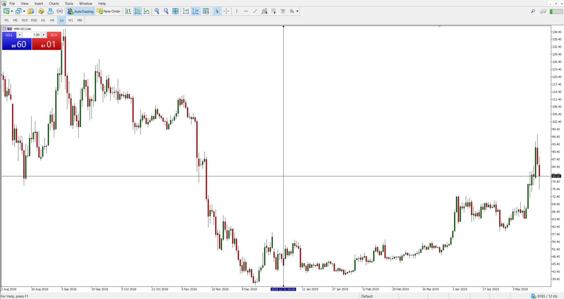 stratēģija binārā opcijas eiro dolārs