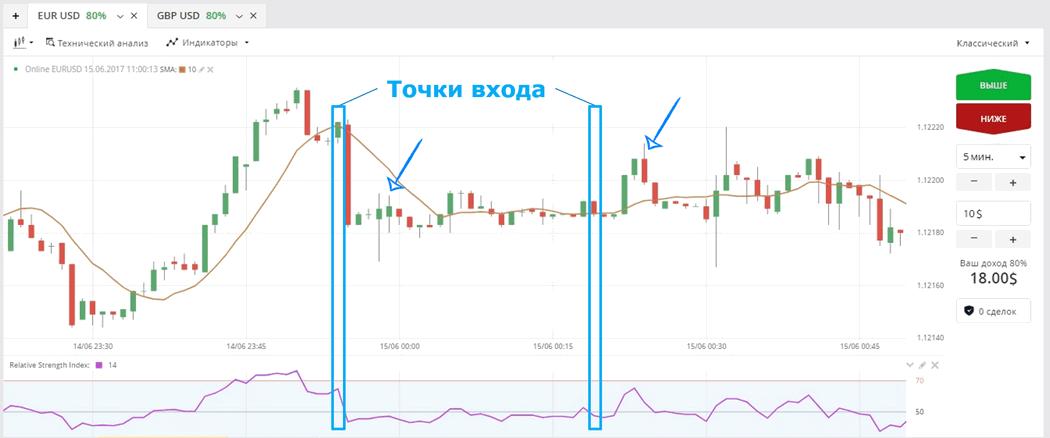 binārās opcijas ar ieguldījumu no dolāra)