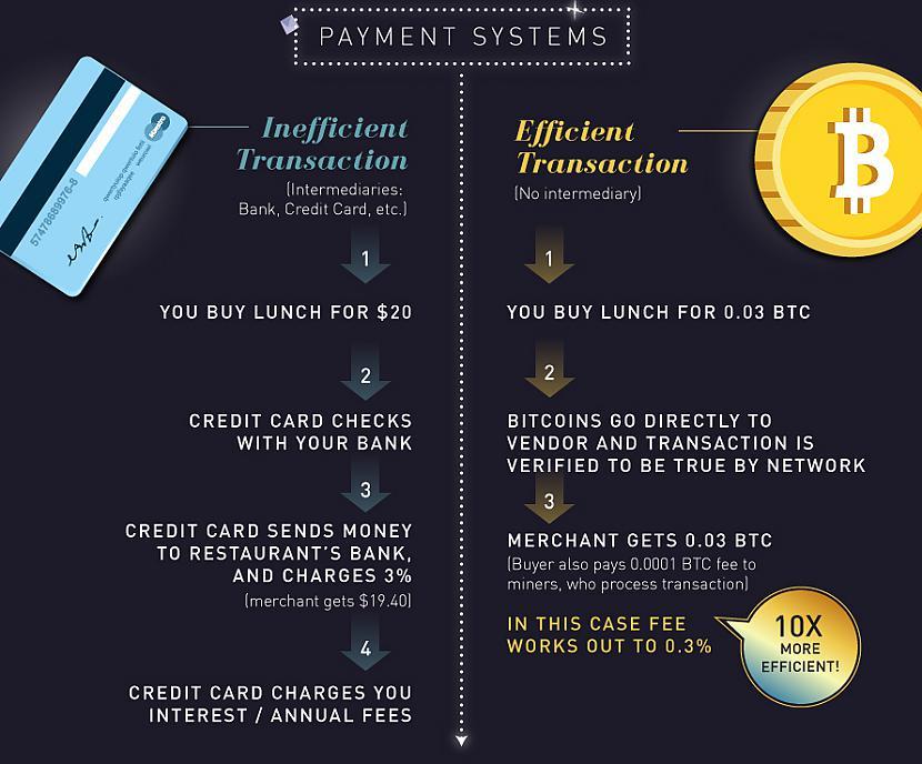 kā likt naudu uz bitcoin